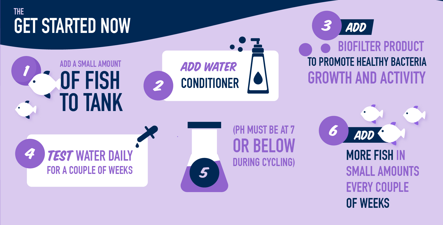 Get Started Now: 1. Add small amount of fish to tank. 2. Add water conditioner.  3. Add biofilter product to promote healthy bacteria growth and activity. 4. Test water daily for a couple of weeks. 5. PH must be at 7 of below during cycling. 6. Add more fish in small amounts every couple of weeks.