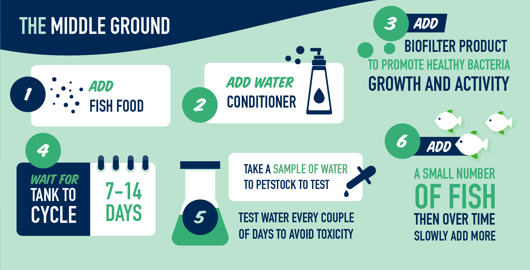 The Middle Ground: 1. Add fish food. 2. Add water conditioner. 3. Add biofilter product to promote healthy bacteria growth and activity. 4. Wait 7 to 14 days for tank to cycle. 5. Take a sample of water to PETstock to test. Test water every couple of days to avoid toxicity. 6. Add a small number of fish then over time slowly add more.